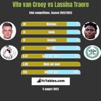 Vito van Crooy vs Lassina Traore h2h player stats