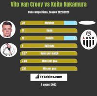 Vito van Crooy vs Keito Nakamura h2h player stats
