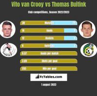 Vito van Crooy vs Thomas Buitink h2h player stats