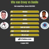 Vito van Crooy vs Danilo h2h player stats
