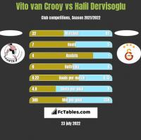 Vito van Crooy vs Halil Dervisoglu h2h player stats