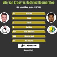 Vito van Crooy vs Godfried Roemeratoe h2h player stats