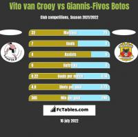 Vito van Crooy vs Giannis-Fivos Botos h2h player stats