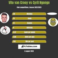 Vito van Crooy vs Cyril Ngonge h2h player stats