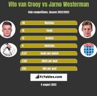 Vito van Crooy vs Jarno Westerman h2h player stats