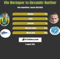 Vito Wormgoor vs Alexander Buettner h2h player stats