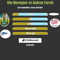 Vito Wormgoor vs Andrew Farrell h2h player stats
