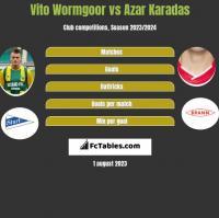 Vito Wormgoor vs Azar Karadas h2h player stats