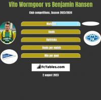 Vito Wormgoor vs Benjamin Hansen h2h player stats