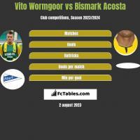 Vito Wormgoor vs Bismark Acosta h2h player stats