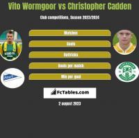 Vito Wormgoor vs Christopher Cadden h2h player stats