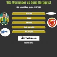 Vito Wormgoor vs Doug Bergqvist h2h player stats