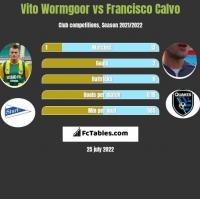 Vito Wormgoor vs Francisco Calvo h2h player stats