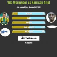 Vito Wormgoor vs Harrison Afful h2h player stats