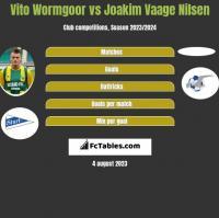 Vito Wormgoor vs Joakim Vaage Nilsen h2h player stats
