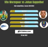 Vito Wormgoor vs Johan Kappelhof h2h player stats