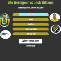 Vito Wormgoor vs Josh Williams h2h player stats