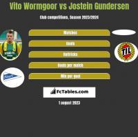 Vito Wormgoor vs Jostein Gundersen h2h player stats