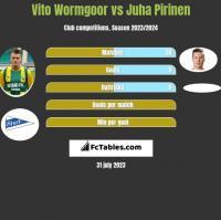 Vito Wormgoor vs Juha Pirinen h2h player stats