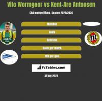 Vito Wormgoor vs Kent-Are Antonsen h2h player stats
