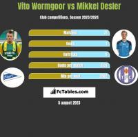 Vito Wormgoor vs Mikkel Desler h2h player stats