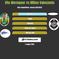 Vito Wormgoor vs Milton Valenzuela h2h player stats