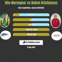Vito Wormgoor vs Ruben Kristiansen h2h player stats