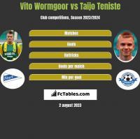 Vito Wormgoor vs Taijo Teniste h2h player stats