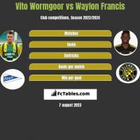 Vito Wormgoor vs Waylon Francis h2h player stats
