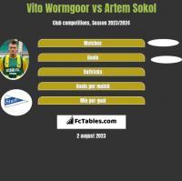 Vito Wormgoor vs Artem Sokol h2h player stats