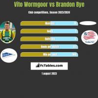 Vito Wormgoor vs Brandon Bye h2h player stats