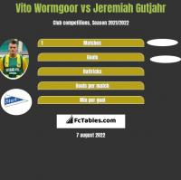 Vito Wormgoor vs Jeremiah Gutjahr h2h player stats