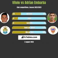 Vitolo vs Adrian Embarba h2h player stats
