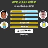Vitolo vs Alex Moreno h2h player stats