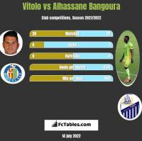 Vitolo vs Alhassane Bangoura h2h player stats