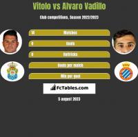 Vitolo vs Alvaro Vadillo h2h player stats