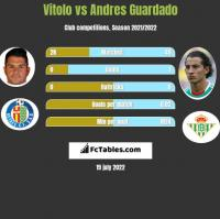 Vitolo vs Andres Guardado h2h player stats
