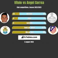 Vitolo vs Angel Correa h2h player stats