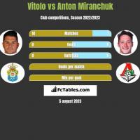 Vitolo vs Anton Miranchuk h2h player stats