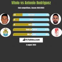 Vitolo vs Antonio Rodriguez h2h player stats