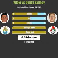Vitolo vs Dmitri Barinov h2h player stats
