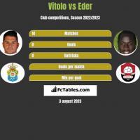 Vitolo vs Eder h2h player stats