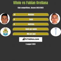 Vitolo vs Fabian Orellana h2h player stats