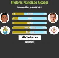 Vitolo vs Francisco Alcacer h2h player stats