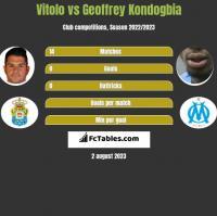 Vitolo vs Geoffrey Kondogbia h2h player stats
