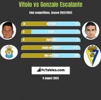 Vitolo vs Gonzalo Escalante h2h player stats