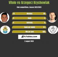 Vitolo vs Grzegorz Krychowiak h2h player stats