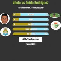 Vitolo vs Guido Rodriguez h2h player stats