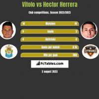 Vitolo vs Hector Herrera h2h player stats
