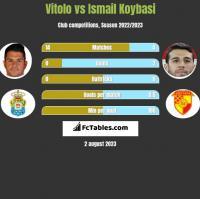 Vitolo vs Ismail Koybasi h2h player stats